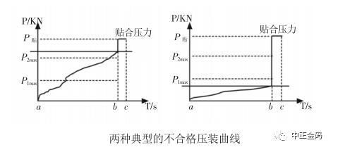 伺服压机-压装曲线