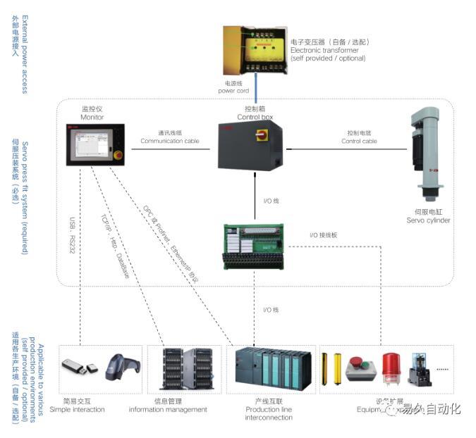 易久高精度伺服压装机电气控制系统的优势